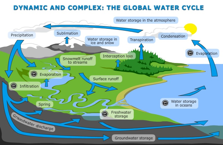 Dynamic And Complex  The Global Water Cycle  U2014 Science