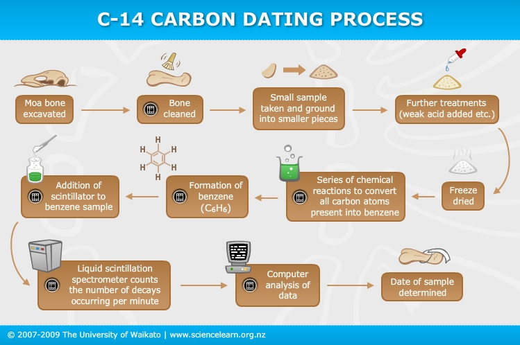 What is carbon dating simple explanation