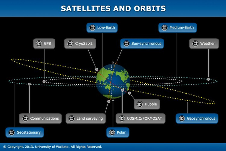 Satellites And Orbits Science Learning Hub