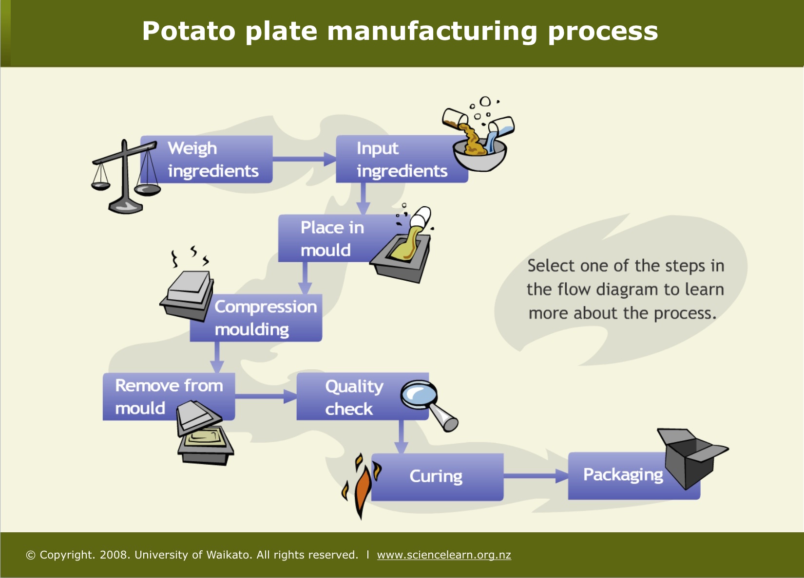Potato plate manufacturing process science learning hub potatopak now rebranded as earth pack makes potato plates at a factory in blenheim new zealand click on the flow diagram to see the steps involved in ccuart Choice Image