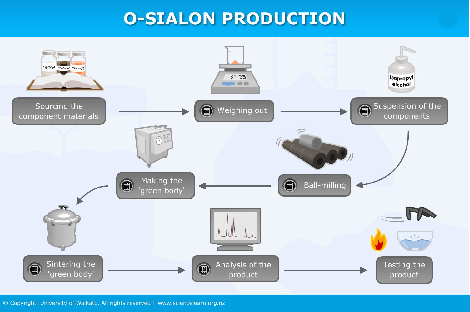 O-Sialon production