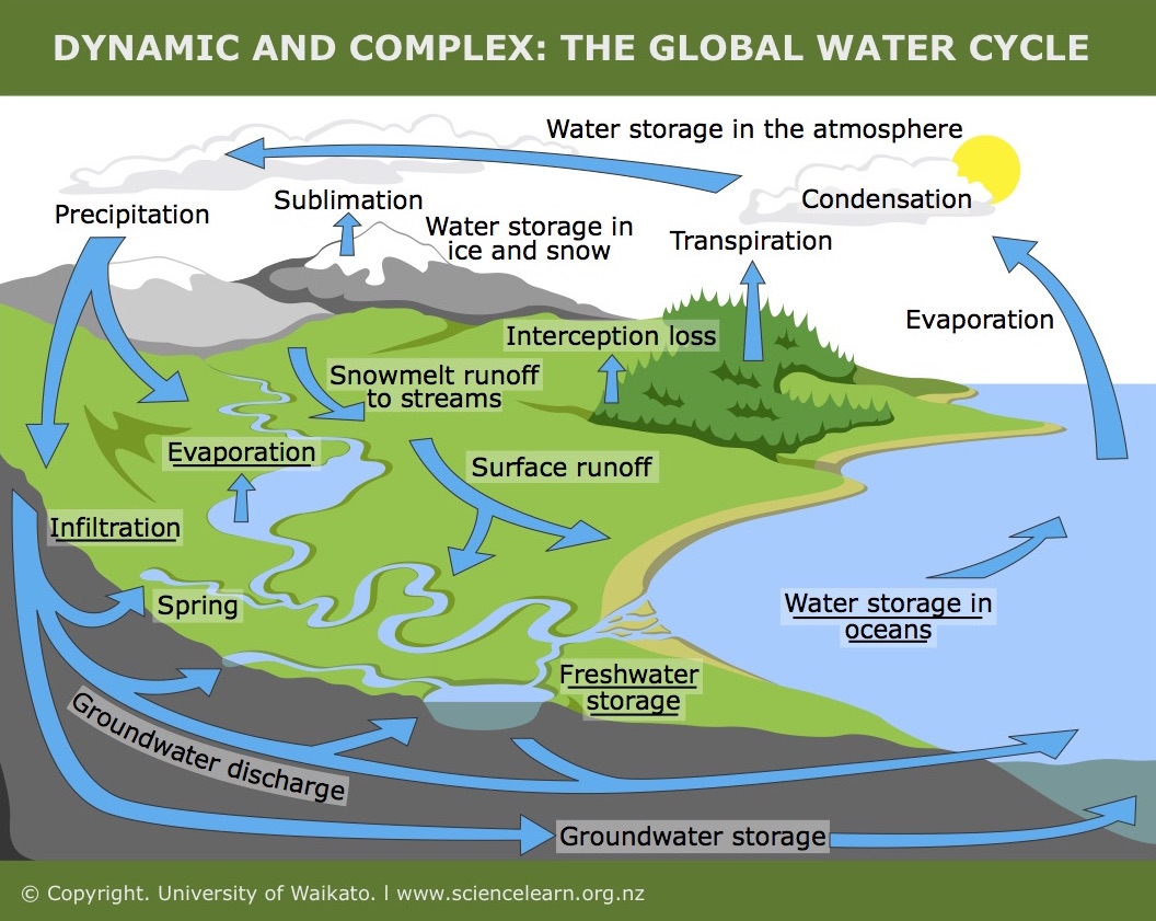 Dynamic and complex the global water cycle science learning hub aspects of the water cycle to use this interactive move your mouse or finger over any of the labelled boxes and click to obtain more information ccuart Choice Image