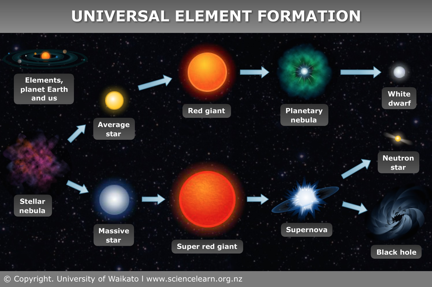 How elements are formed science learning hub universal element formation gamestrikefo Images