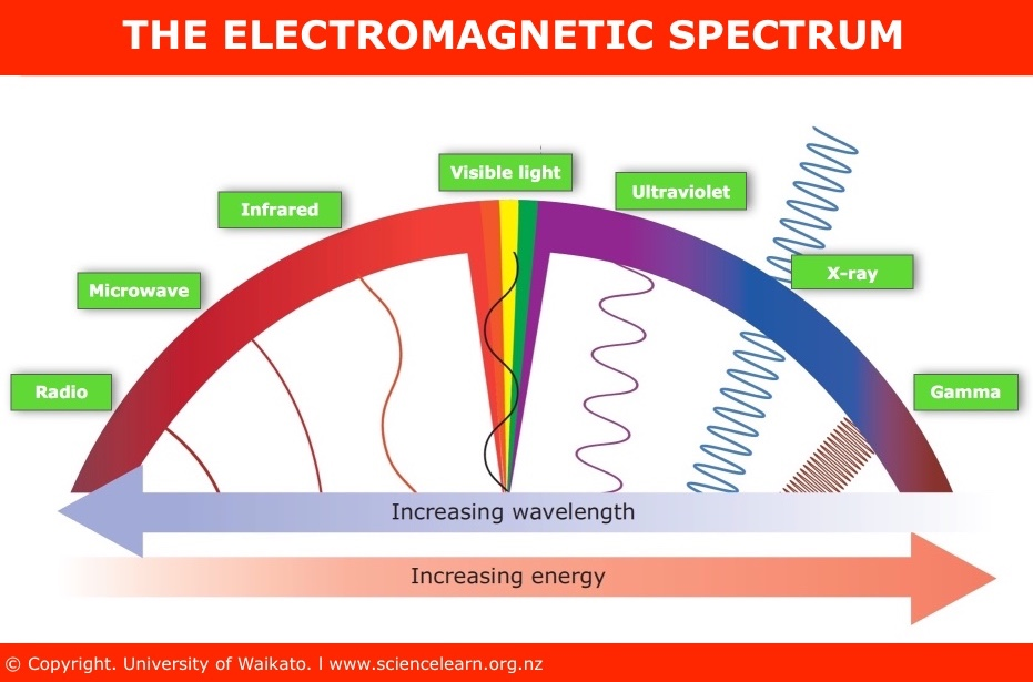 the electromagnetic spectrum An easy-to-understand introduction to the various kinds of electromagnetic radiation, from light to ultraviolet, infrared, x-rays, and gamma rays.