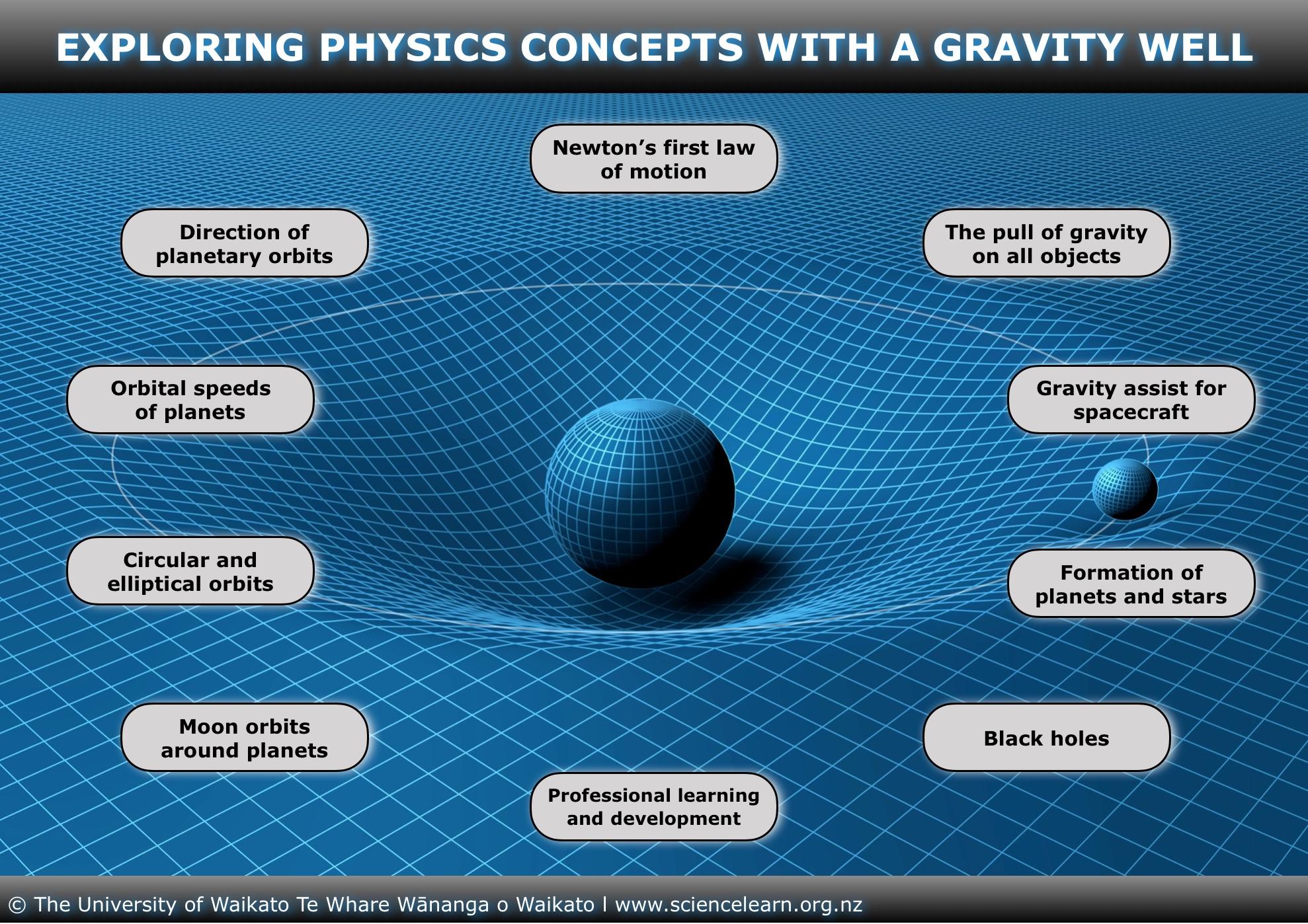 ITV_Image_map_ExploringPhysicsConceptsWi