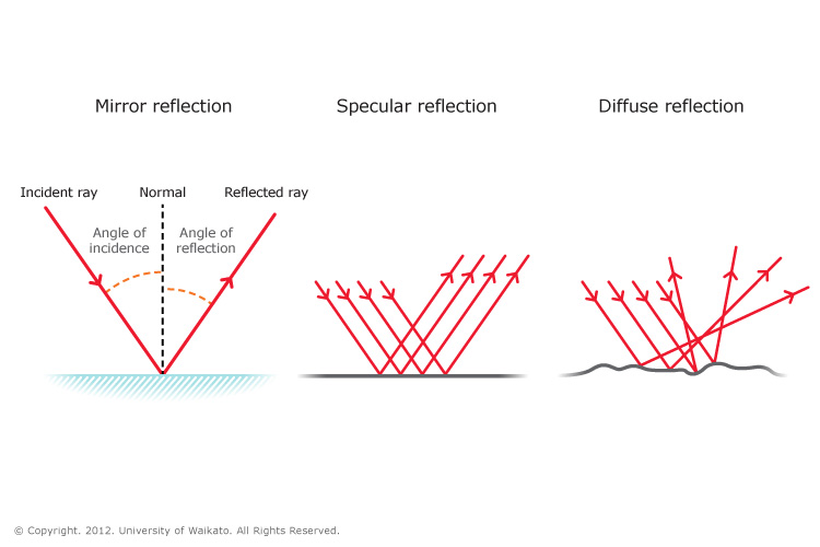 Drawing Lines Of Reflection : Reflection of light — science learning hub
