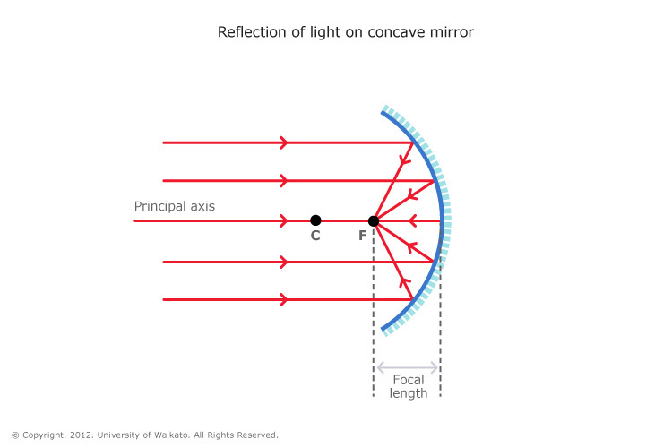Reflection of light — Science Learning Hub