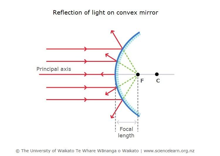 converse mirror