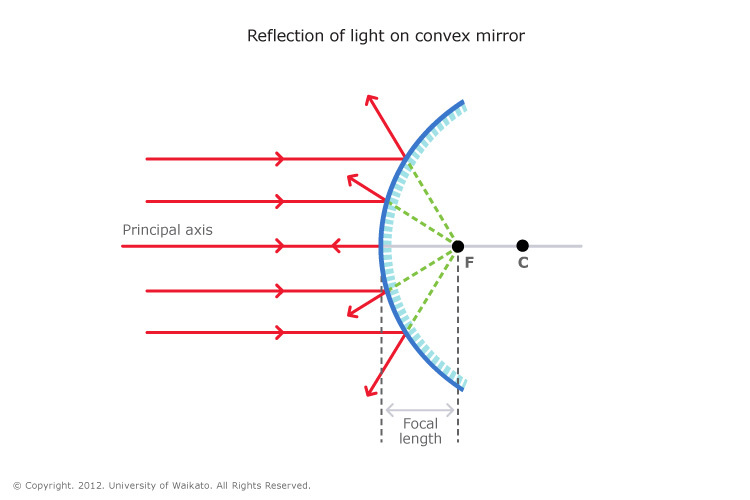 University Of Waikato All Rights Reserved Published 14 March 2012 Size 66 KB Referencing Hub Media When Parallel Light Rays Hit A Convex Mirror