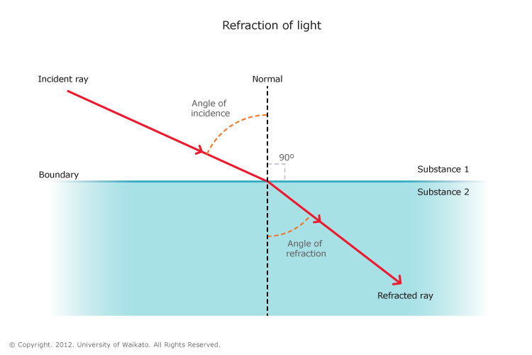 Refraction Of Light Science Learning Hub