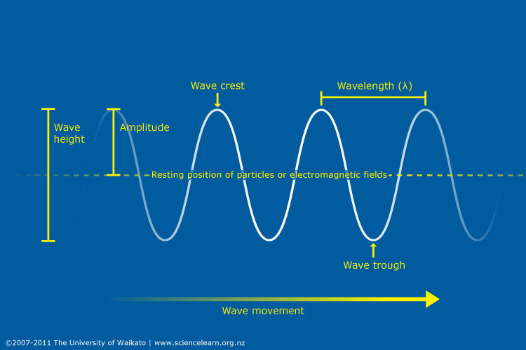 Fundamentals of waves science learning hub wave length height and frequency ccuart Image collections