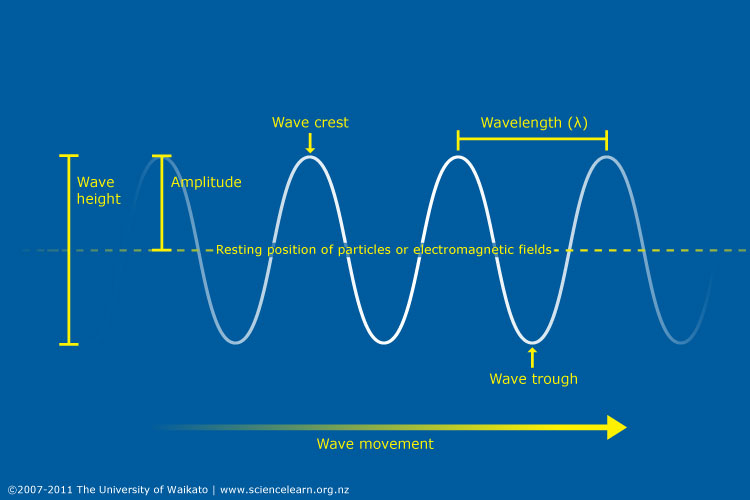 Frequency Diagram Example : Fundamentals of waves — science learning hub