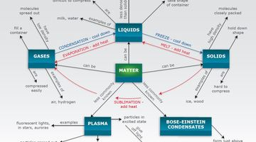 States Of Matter Concept Map Science Learning Hub