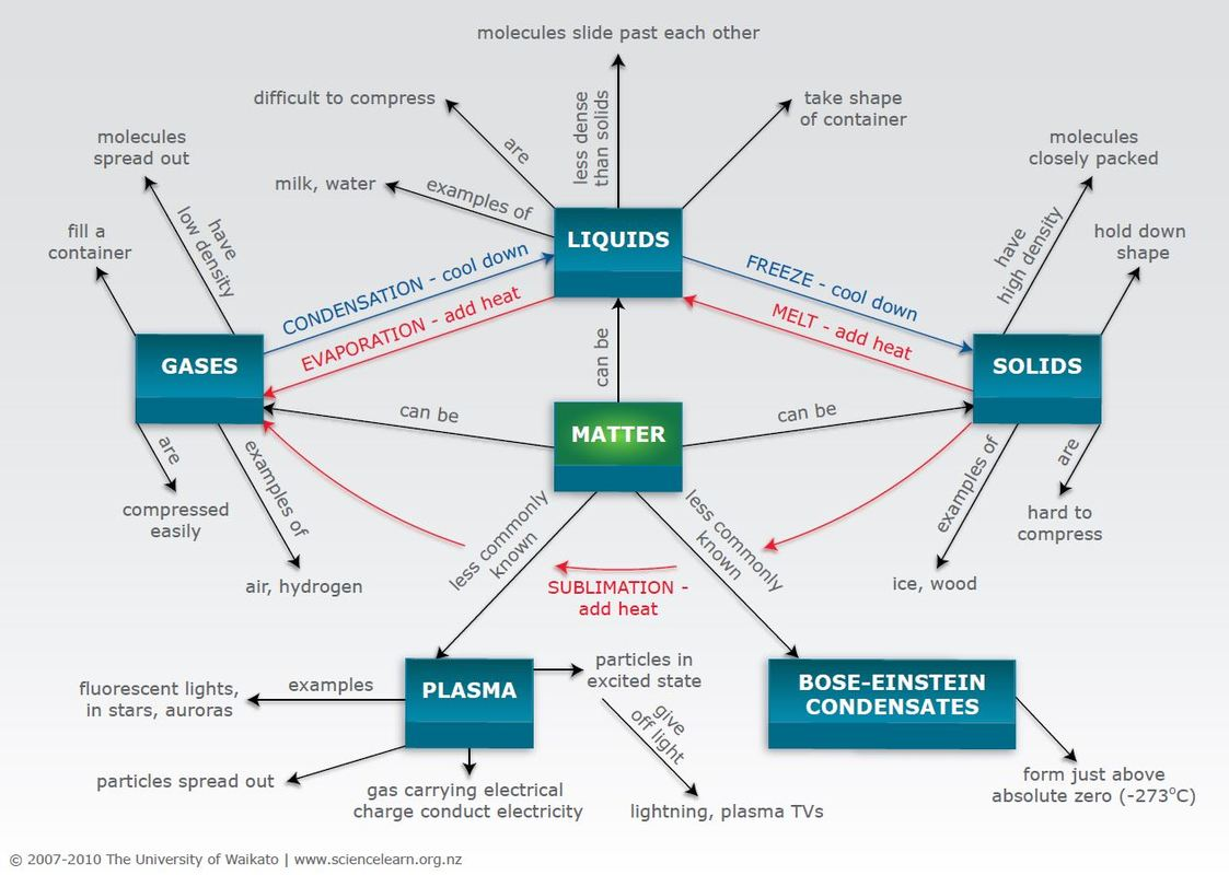 States of matter concept map — Science Learning Hub