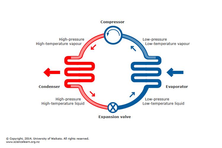 Basic Heat Pump Cycle Science Learning Hub