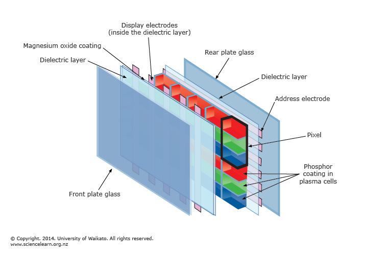 plasma display panel science learning hub