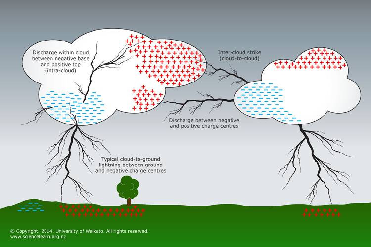 lightning plasma diagram usb to lightning wiring diagram lightning explained — science learning hub #1