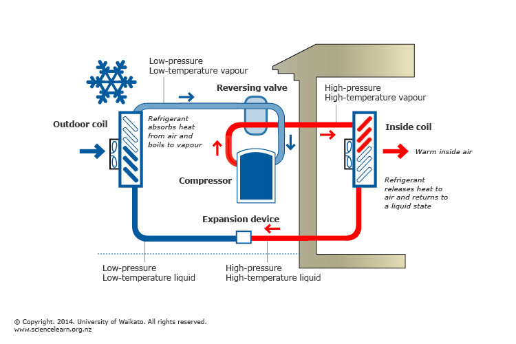 Household Heat Pump Operation Science Learning Hub