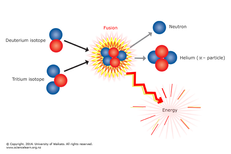 an essay on fusion reaction Click here 👆 to get an answer to your question ️ a fission reaction is similar to a fusion reaction in that both reactions involve.