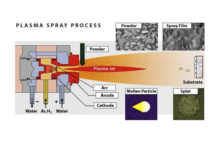 Plasma spray coating science learning hub ccuart Image collections