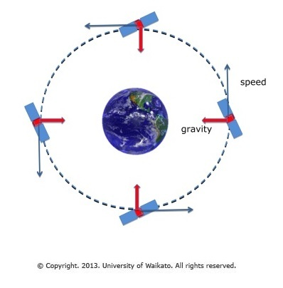 Gravity and satellite motion science learning hub satellite speed and force directions ccuart Gallery