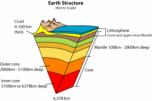 Inside The Earth Science Learning Hub