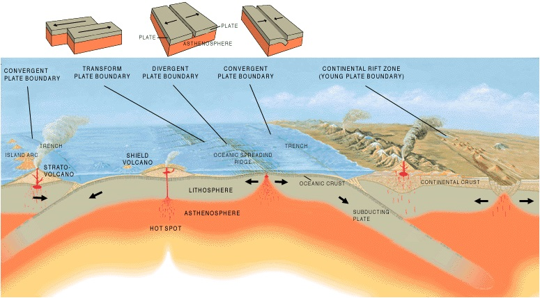 Plate Tectonics Volcanoes And Earthquakes Science Learning Hub