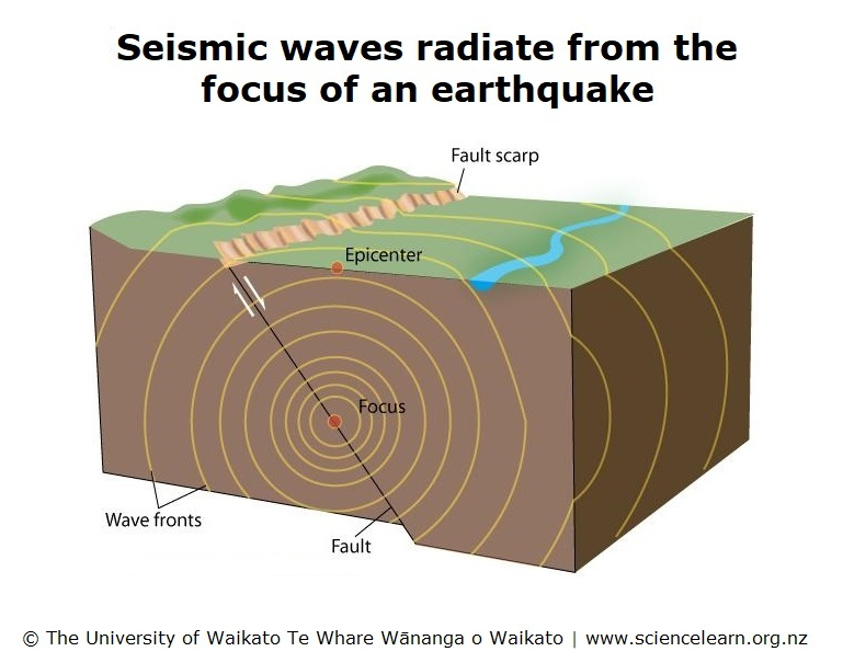 Seismic Waves Science Learning Hub