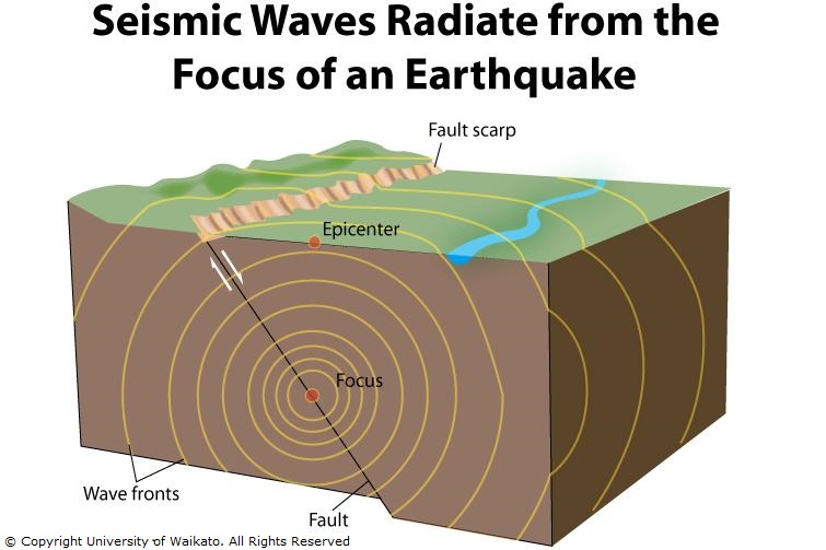 Image gallery earthquake diagram for Where to go in an earthquake
