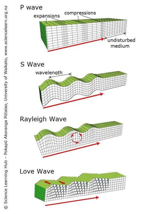Seismic waves — Science Learning Hub