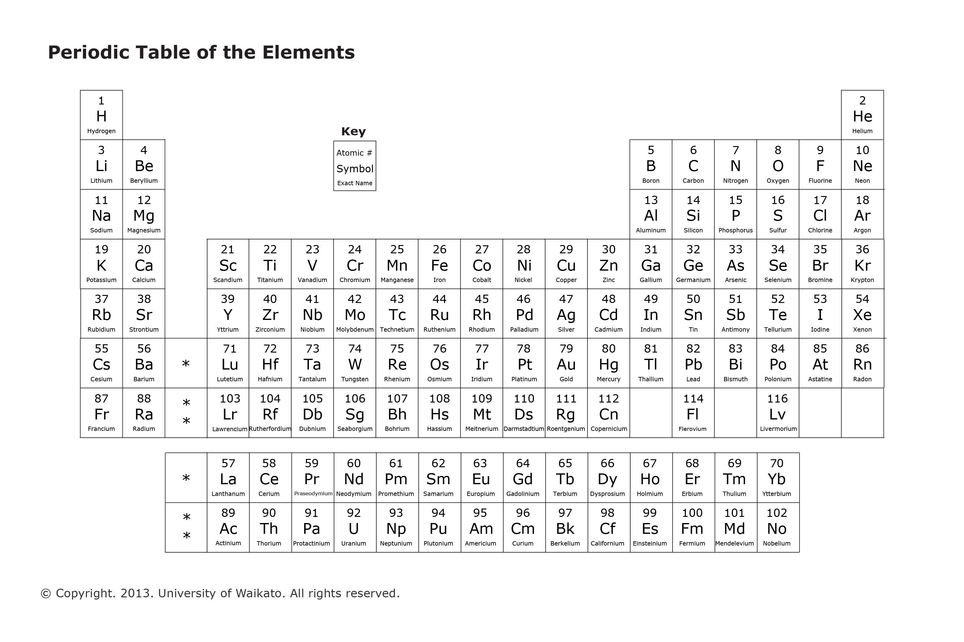 Periodic table of elements science learning hub gamestrikefo Image collections