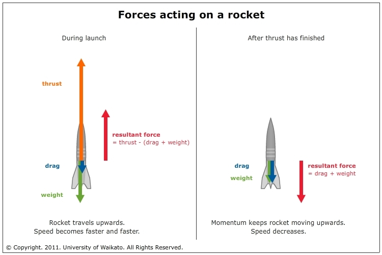 Rocket Forces Science Learning Hub