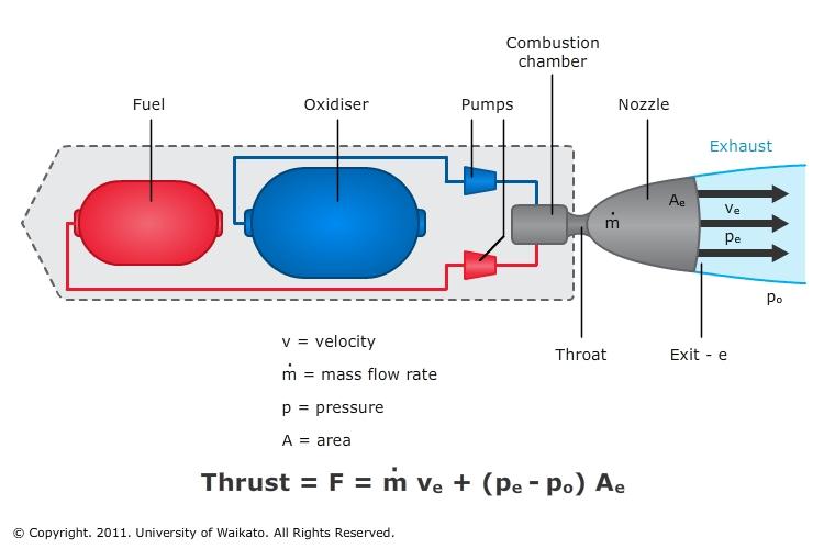 Liquid rocket engine — Science Learning Hub