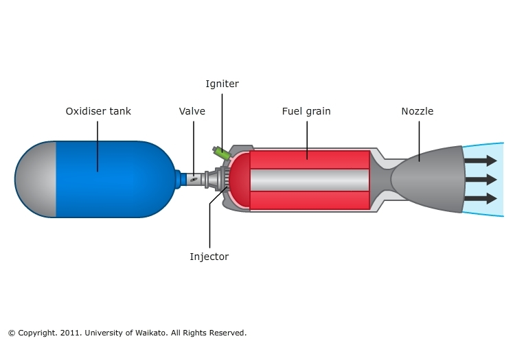 Types of chemical rocket engines — Science Learning Hub