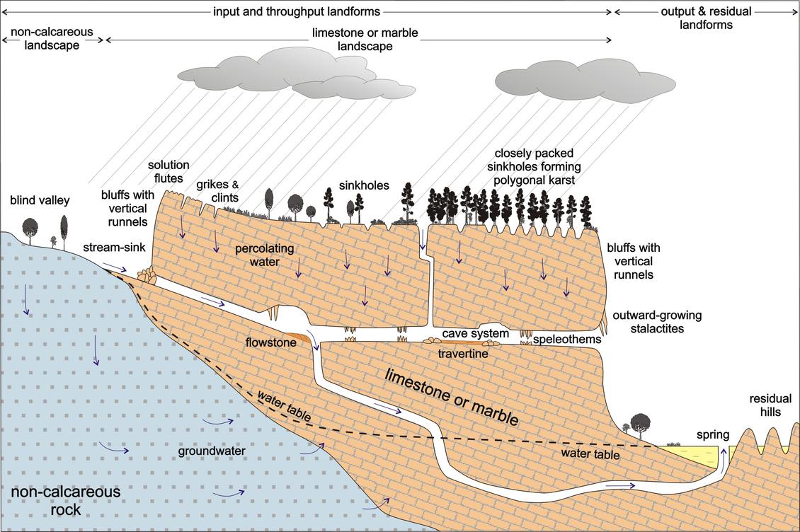 Karst Landscapes Diagram  U2014 Science Learning Hub