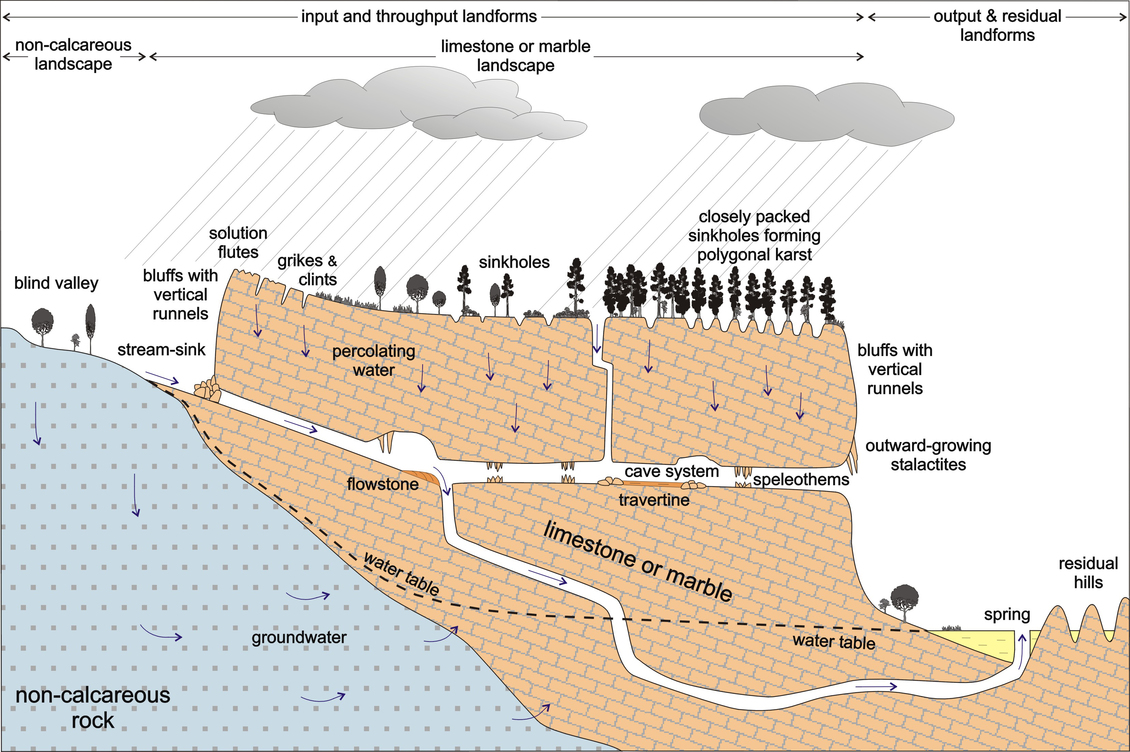 Karst Landscapes Diagram  U2014 Science Learning Hub