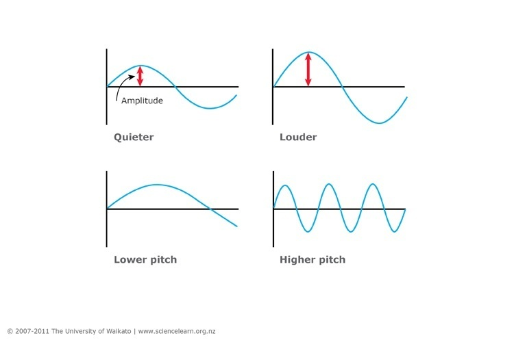 Measuring sound — Science Learning Hub