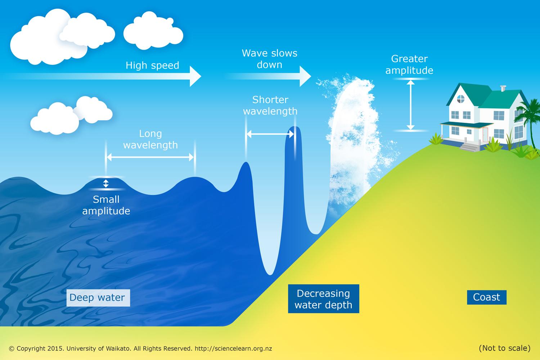 Tsunami Wave Diagram | www.pixshark.com - Images Galleries With A Bite!