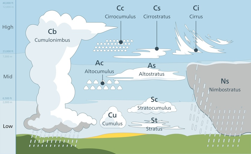 observing clouds and weather science learning hub rh sciencelearn org nz different types of clouds diagram different types of clouds diagram