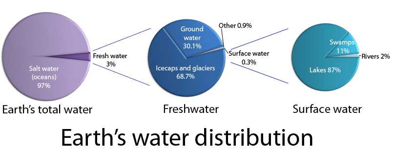 Earths water distribution science learning hub ccuart Choice Image