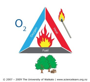 The fire triangle — Science Learning Hub