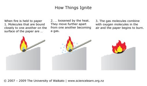 What Is Fire Science Learning Hub
