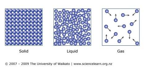 gas liquid solids