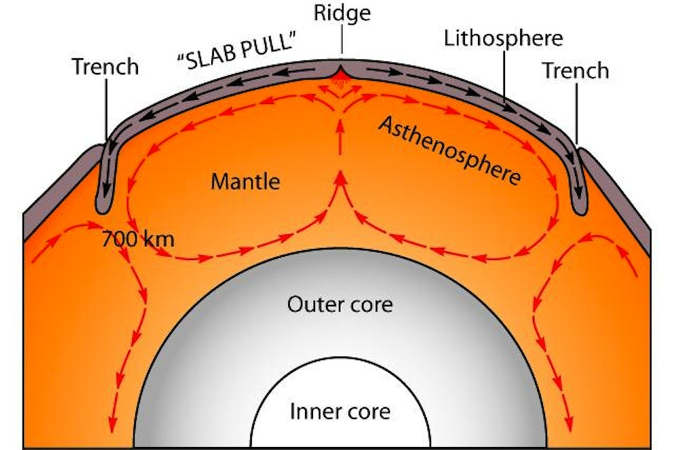 a look at the crust and upper mantel earth layers Layers of the earth are laeled 3$4 points5 1 crust 2 inner core 3 outer core 4  mantle 5 continental crust 6 oceanic crust 7 lithosphere 8 asthenosphere.