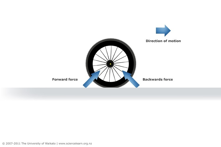 Rolling resistance — Science Learning Hub