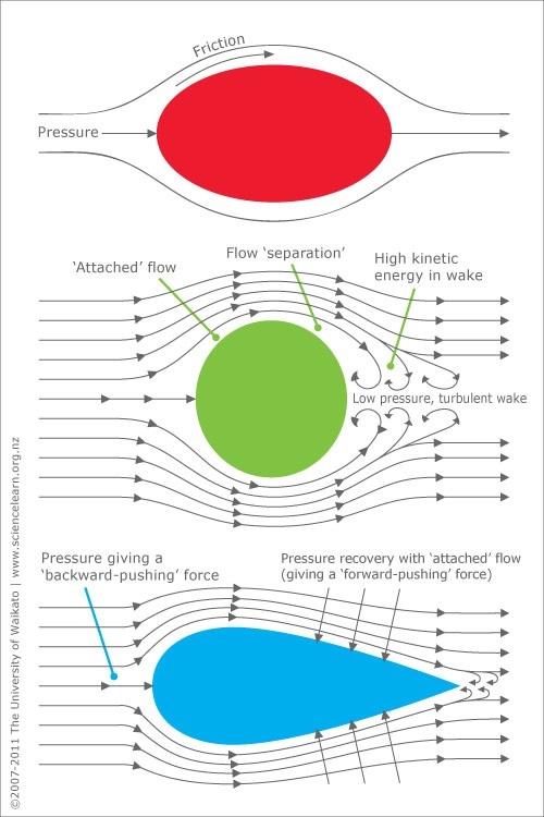 Causes of aerodynamic drag — Science Learning Hub