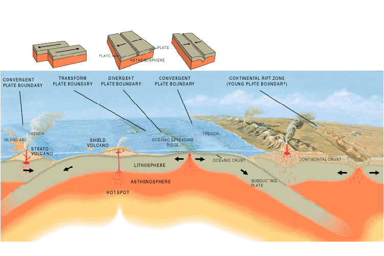 Three Types Of Plate Boundaries Science Learning Hub