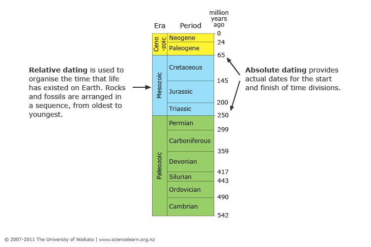 relativ vs absolut dating skyltar du dejtar en riktig kvinna