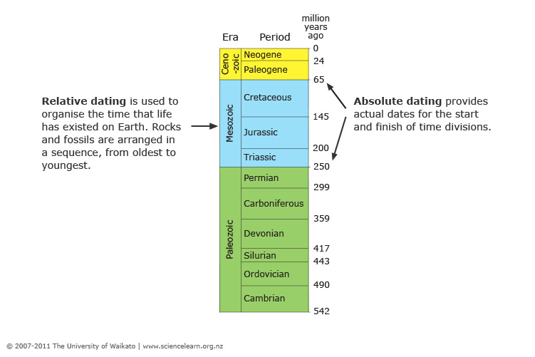 What are the 2 ways of dating fossils