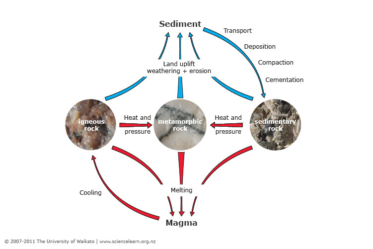 a1d58927d71 The rock cycle — Science Learning Hub